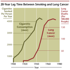 Lung canceer biotechnology companies drugs in the pipleine the incidence of lung cancer is highly correlated with smoking ccuart Images