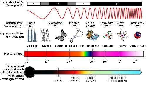 The Electromagnetic Spectrum -- Radio Waves to Cosmic Rays