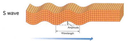 The S wave is slower than the  S Waves
