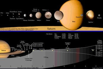 Map of the Saturn system (NASA)