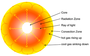 how the sun produces light and heat The sun – we can see surface details • other stars are points of light  produces  4x1026 watts for 45 byrs  collisions between atoms convert heat to light.
