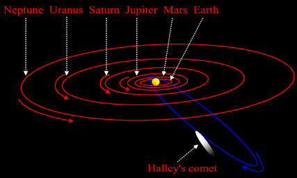 This diagram shows the orbit of Halley's comet around the Sun. There are a few things to note about this orbit. *It is much more elongated than a planet's orbit. *It is not in the same plane as the planets. *It goes round its orbit in the opposite direction. This is called retrograde motion. *The tail points directly away from the Sun.