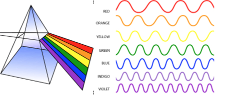 spectrum from a prism