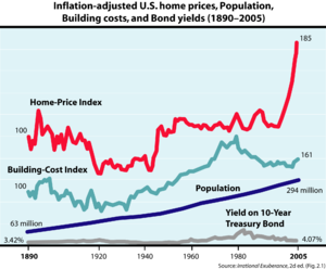 Real Estate Values on Real Estate Bubble And Housing Market Indicators